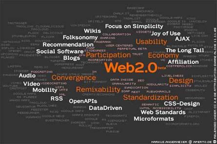 Web 2.0 Map