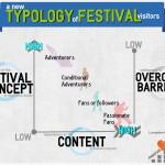 [Guest Post] Eine neue Musikfestivalbesucher-Typologie in der Erlebnisgesellschaft